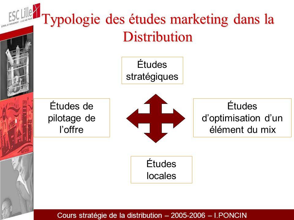 Cours stratégie de la distribution – 2005-2006 – I.PONCIN Études stratégiques –Études de concepts –Analyse de clientèle –Analyse de la concurrence –Positionnement des enseignes –Analyse de la communication globale