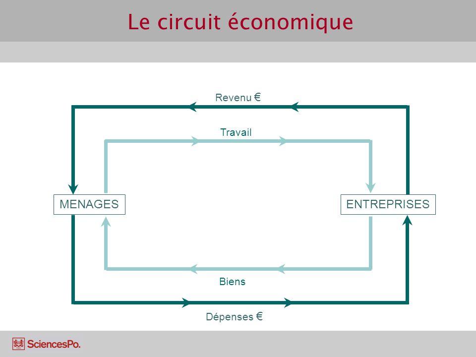 Le circuit économique MENAGES ENTREPRISES Travail Revenu Biens Dépenses