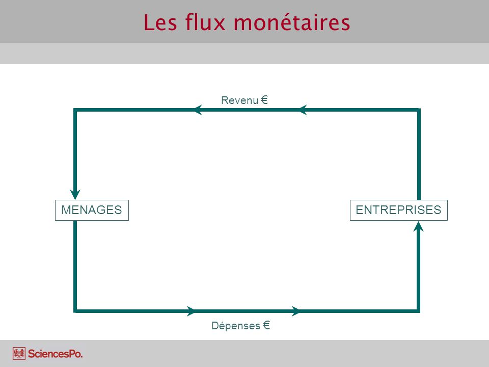 Les flux monétaires MENAGES ENTREPRISES Revenu Dépenses
