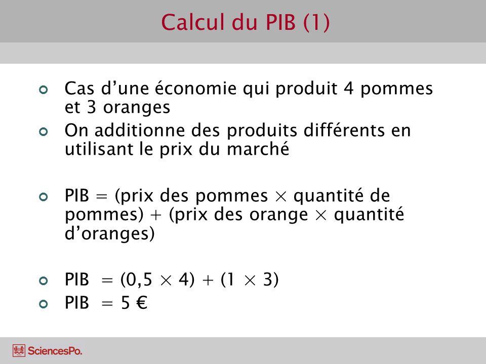 Calcul du PIB (1) Cas dune économie qui produit 4 pommes et 3 oranges On additionne des produits différents en utilisant le prix du marché PIB = (prix
