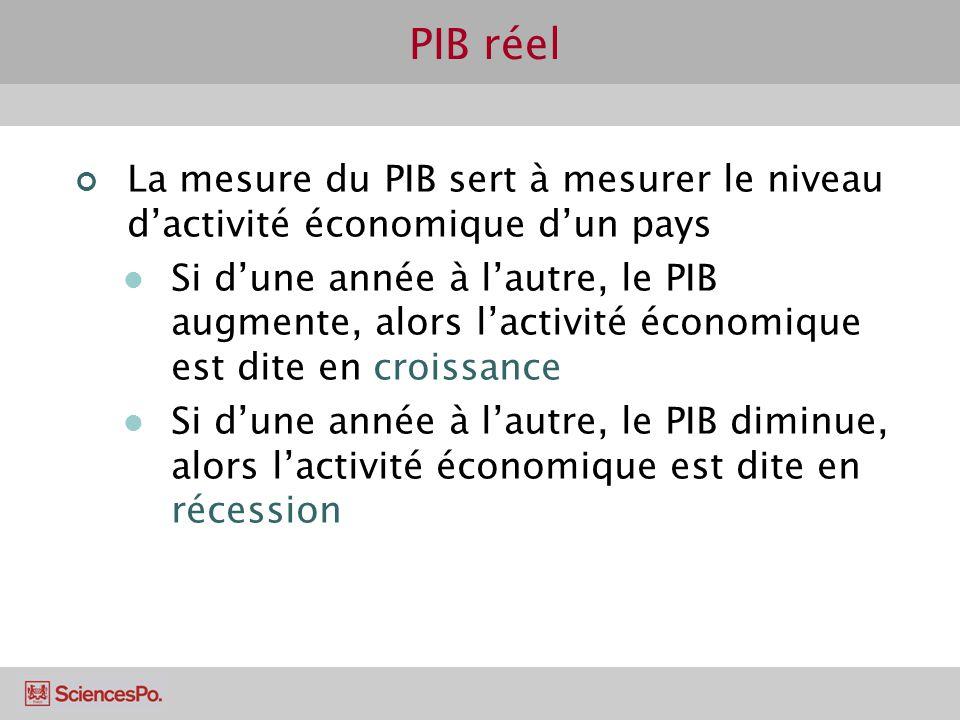 PIB réel La mesure du PIB sert à mesurer le niveau dactivité économique dun pays Si dune année à lautre, le PIB augmente, alors lactivité économique e