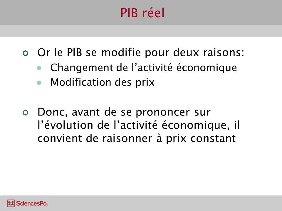 PIB réel Or le PIB se modifie pour deux raisons: Changement de lactivité économique Modification des prix Donc, avant de se prononcer sur lévolution d