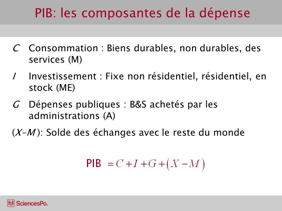 PIB: les composantes de la dépense CConsommation : Biens durables, non durables, des services (M) I Investissement : Fixe non résidentiel, résidentiel