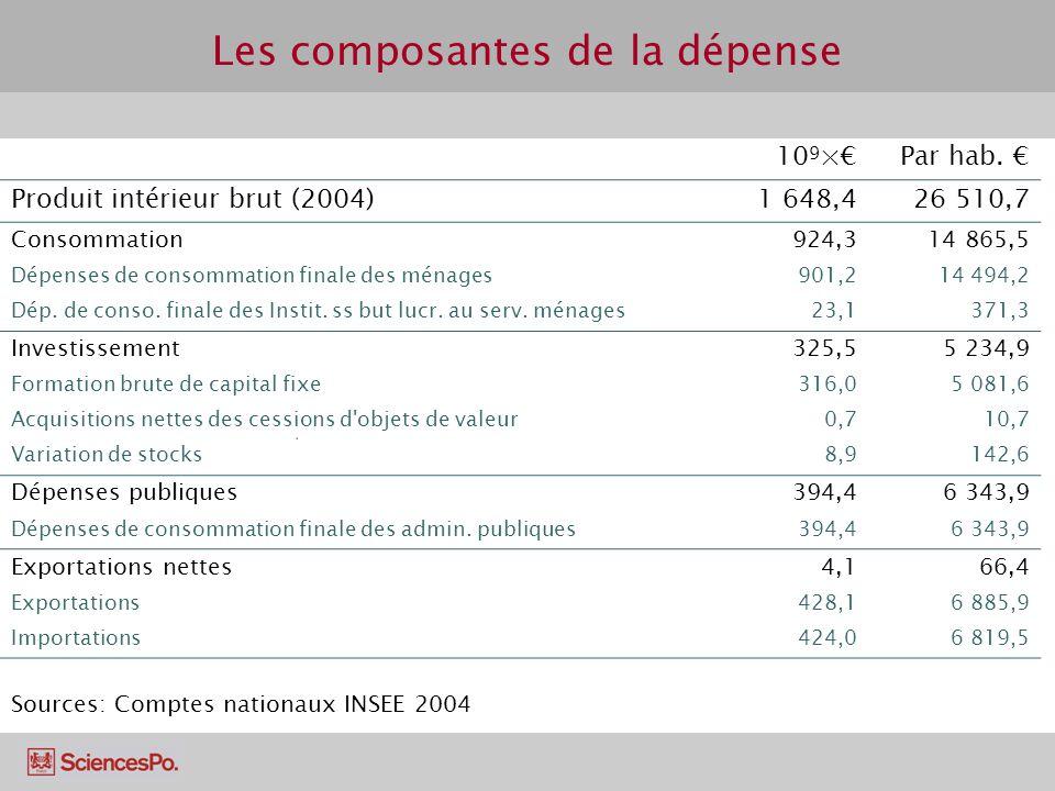 Les composantes de la dépense 10 9 ×Par hab. Produit intérieur brut (2004)1 648,426 510,7 Consommation924,314 865,5 Dépenses de consommation finale de
