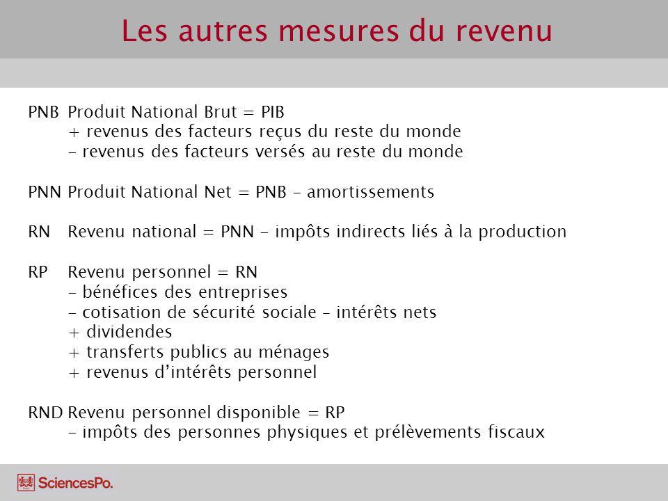 Les autres mesures du revenu PNB Produit National Brut = PIB + revenus des facteurs reçus du reste du monde - revenus des facteurs versés au reste du