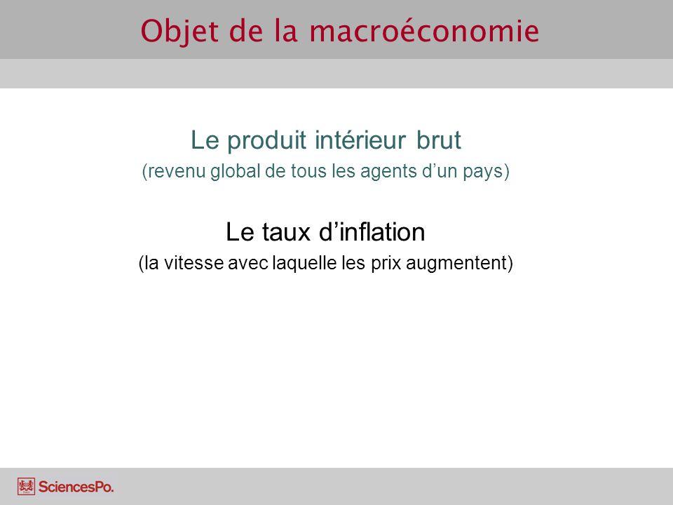 Objet de la macroéconomie Le produit intérieur brut (revenu global de tous les agents dun pays) Le taux dinflation (la vitesse avec laquelle les prix