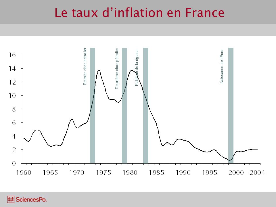 Le taux dinflation en France Politique de la rigueur Premier choc pétrolier Deuxième choc pétrolier Naissance de lEuro