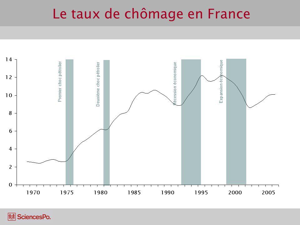 Le taux de chômage en France Premier choc pétrolier Deuxième choc pétrolier Récession économique Expansion économique