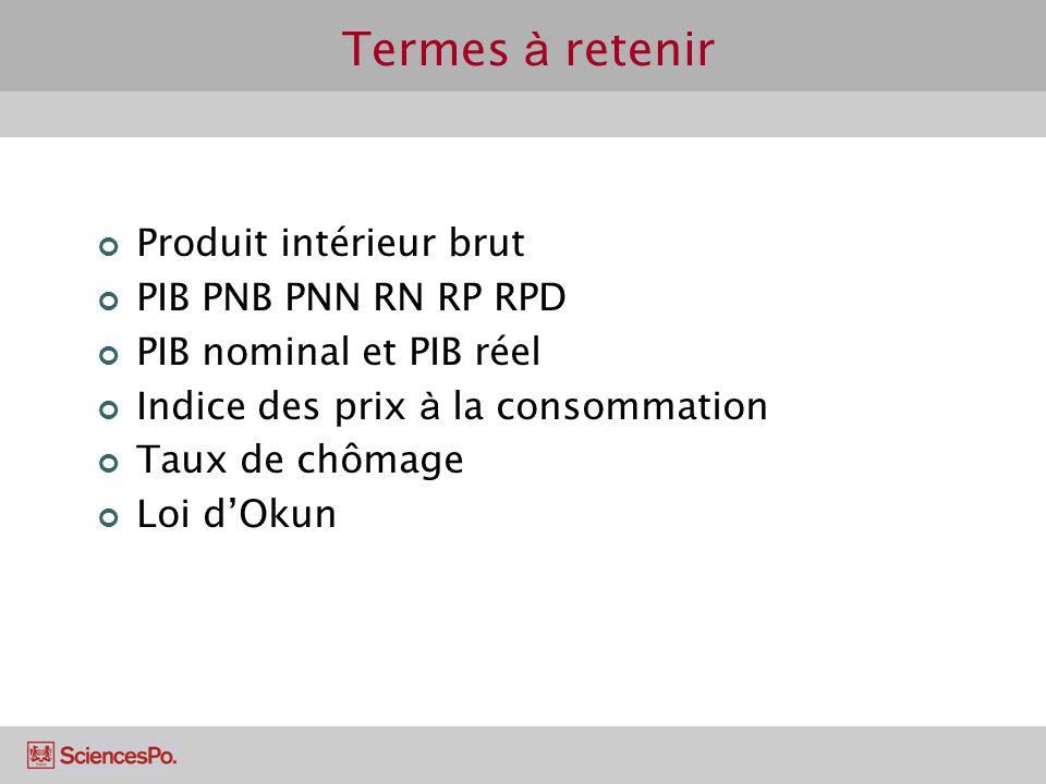 Termes à retenir Produit intérieur brut PIB PNB PNN RN RP RPD PIB nominal et PIB réel Indice des prix à la consommation Taux de chômage Loi dOkun