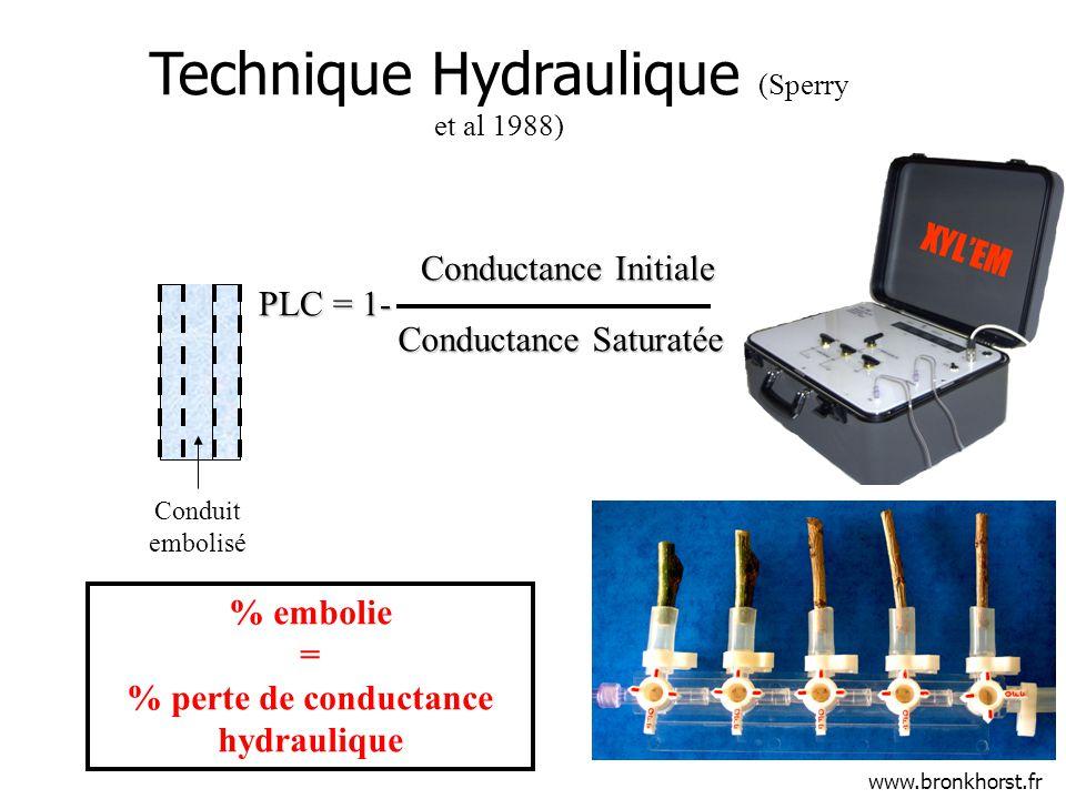 Conductance Initiale Conductance Saturatée PLC = 1- Conduit embolisé Technique Hydraulique (Sperry et al 1988) % embolie = % perte de conductance hydraulique www.bronkhorst.fr XYLEM