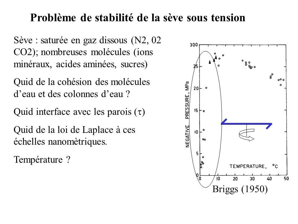 Problème de stabilité de la sève sous tension Sève : saturée en gaz dissous (N2, 02 CO2); nombreuses molécules (ions minéraux, acides aminées, sucres) Quid de la cohésion des molécules deau et des colonnes deau .
