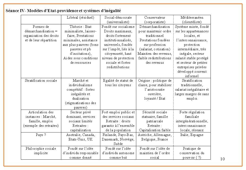 10 Séance IV- Modèles d'Etat-providence et systèmes d'inégalité