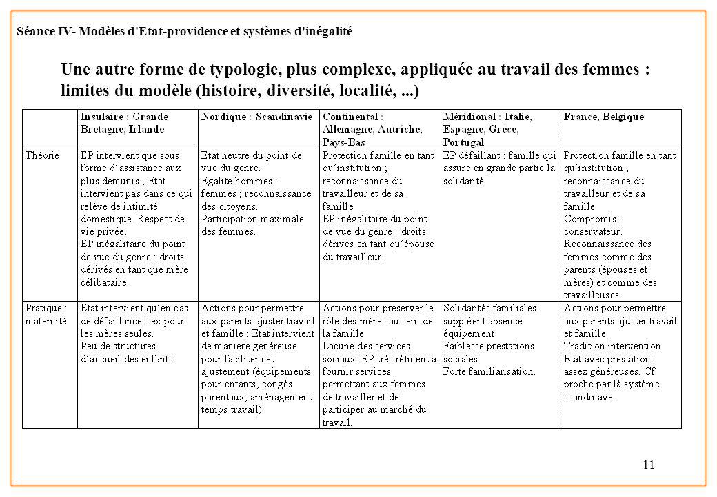 11 Une autre forme de typologie, plus complexe, appliquée au travail des femmes : limites du modèle (histoire, diversité, localité,...) Séance IV- Mod