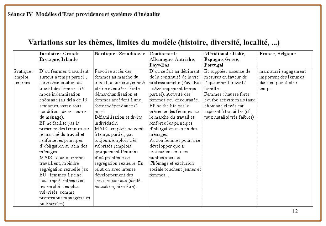12 Variations sur les thèmes, limites du modèle (histoire, diversité, localité,...) Séance IV- Modèles d'Etat-providence et systèmes d'inégalité