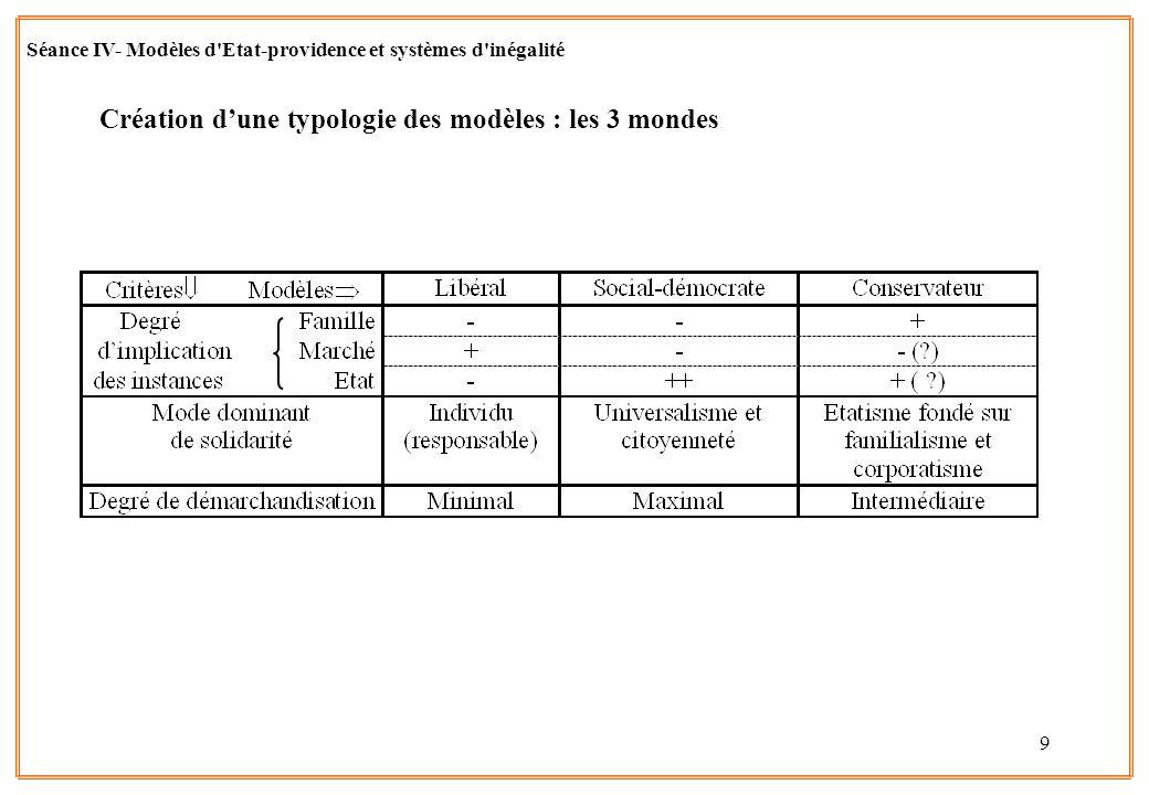 9 Séance IV- Modèles d'Etat-providence et systèmes d'inégalité Création dune typologie des modèles : les 3 mondes