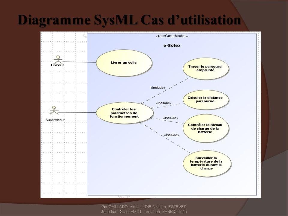 Diagramme SysML Cas dutilisation Par GAILLARD Vincent, DIB Nassim, ESTEVES Jonathan, GUILLEMOT Jonathan, FERRIC Théo