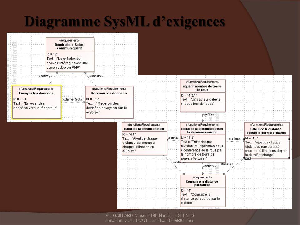 Diagramme SysML dexigences Diagramme SysML dexigences Par GAILLARD Vincent, DIB Nassim, ESTEVES Jonathan, GUILLEMOT Jonathan, FERRIC Théo