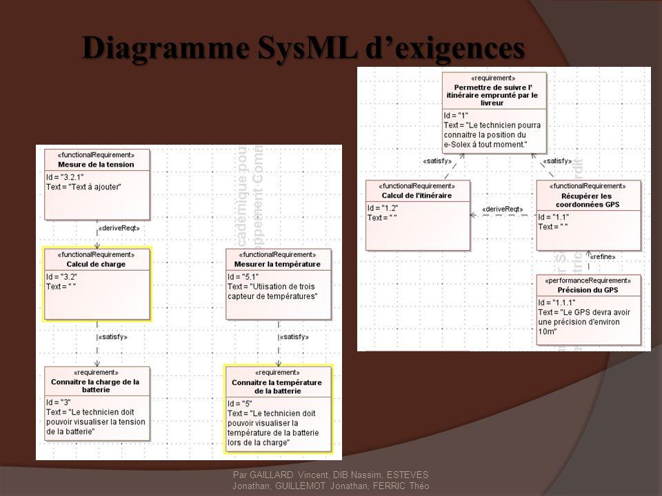 Diagramme SysML dexigences Par GAILLARD Vincent, DIB Nassim, ESTEVES Jonathan, GUILLEMOT Jonathan, FERRIC Théo
