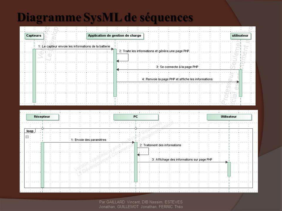 Diagramme SysML de séquences Par GAILLARD Vincent, DIB Nassim, ESTEVES Jonathan, GUILLEMOT Jonathan, FERRIC Théo