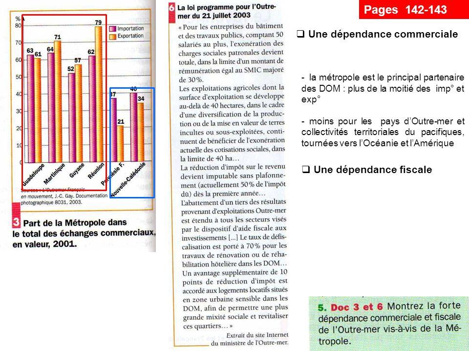 Pages 142-143 Une dépendance commerciale - la métropole est le principal partenaire des DOM : plus de la moitié des imp° et exp° - moins pour les pays dOutre-mer et collectivités territoriales du pacifiques, tournées vers lOcéanie et lAmérique Une dépendance fiscale