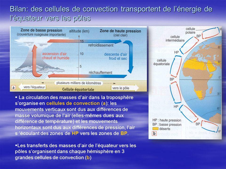 Bilan: des cellules de convection transportent de lénergie de léquateur vers les pôles La circulation des masses dair dans la troposphère sorganise en