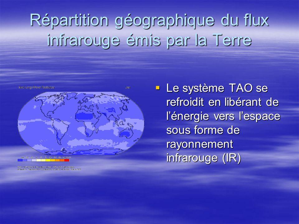 Répartition géographique du flux net absorbé par la Terre Le système TAO absorbe un flux net qui est la différence entre le flux solaire reçu et le flux infrarouge émis; Le système TAO absorbe un flux net qui est la différence entre le flux solaire reçu et le flux infrarouge émis; On remarque que les hautes latitudes sont déficitaires (bleu).