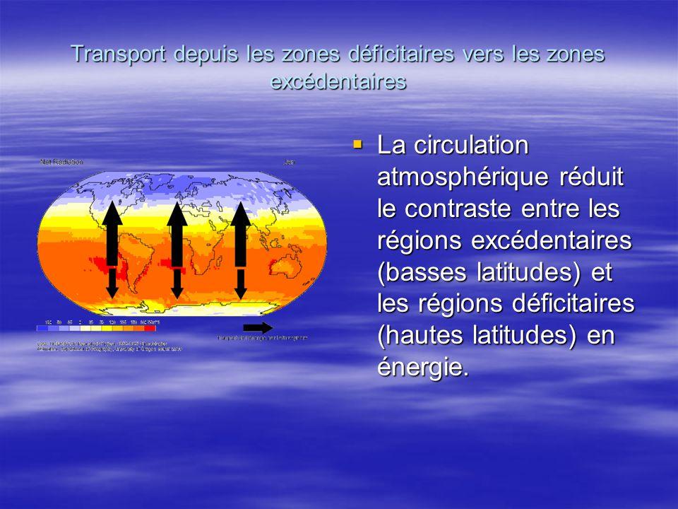 Transport depuis les zones déficitaires vers les zones excédentaires La circulation atmosphérique réduit le contraste entre les régions excédentaires