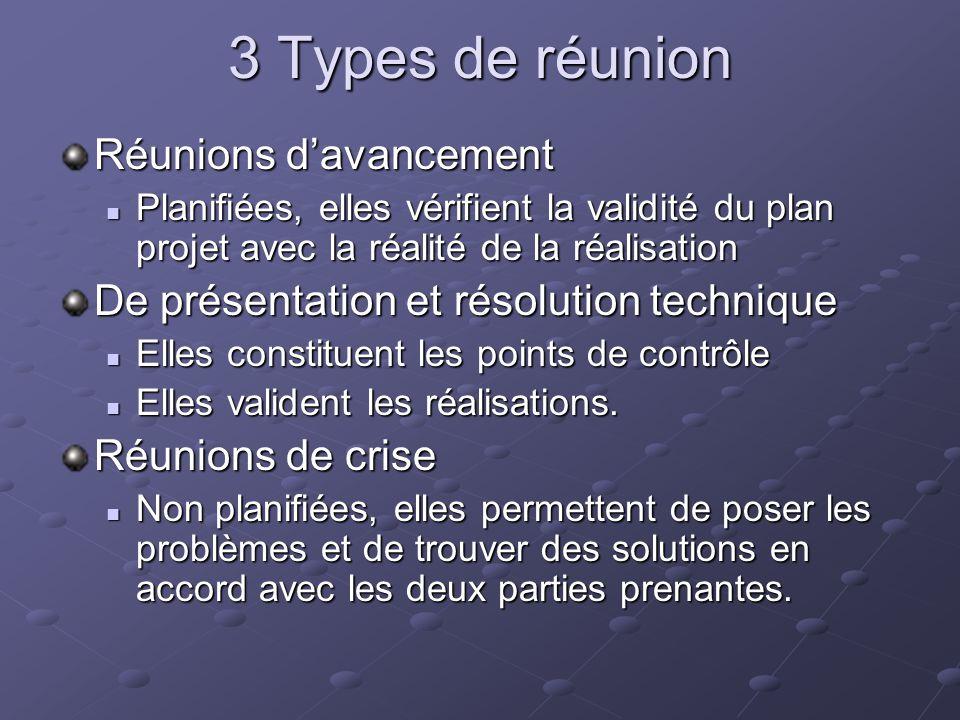 3 Types de réunion Réunions davancement Planifiées, elles vérifient la validité du plan projet avec la réalité de la réalisation Planifiées, elles vér