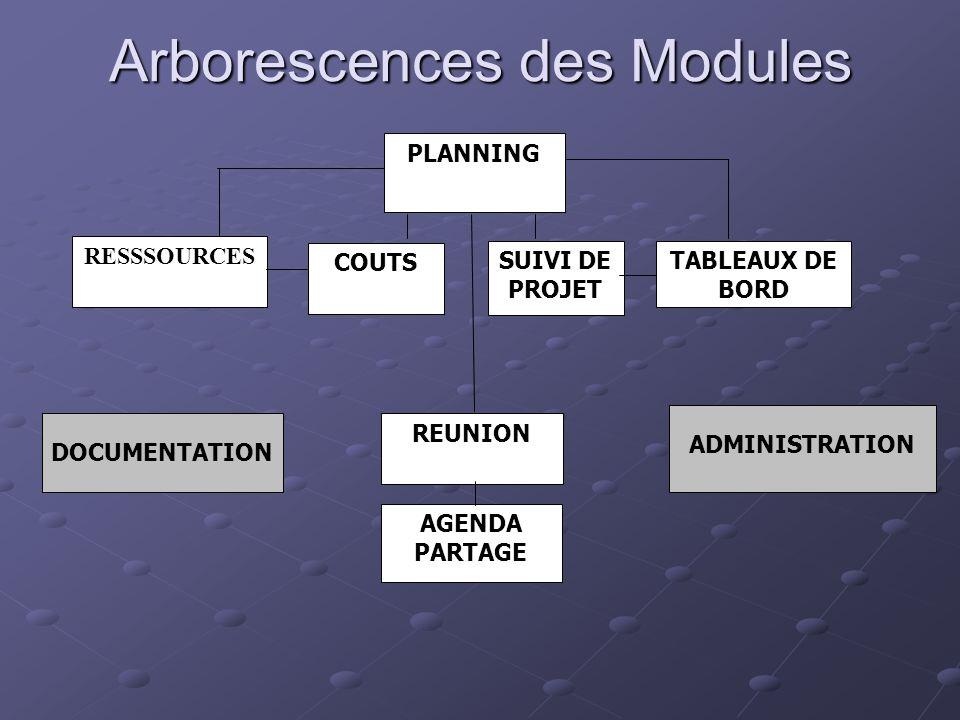 RESSSOURCES PLANNING SUIVI DE PROJET TABLEAUX DE BORD COUTS REUNION AGENDA PARTAGE DOCUMENTATION ADMINISTRATION Arborescences des Modules