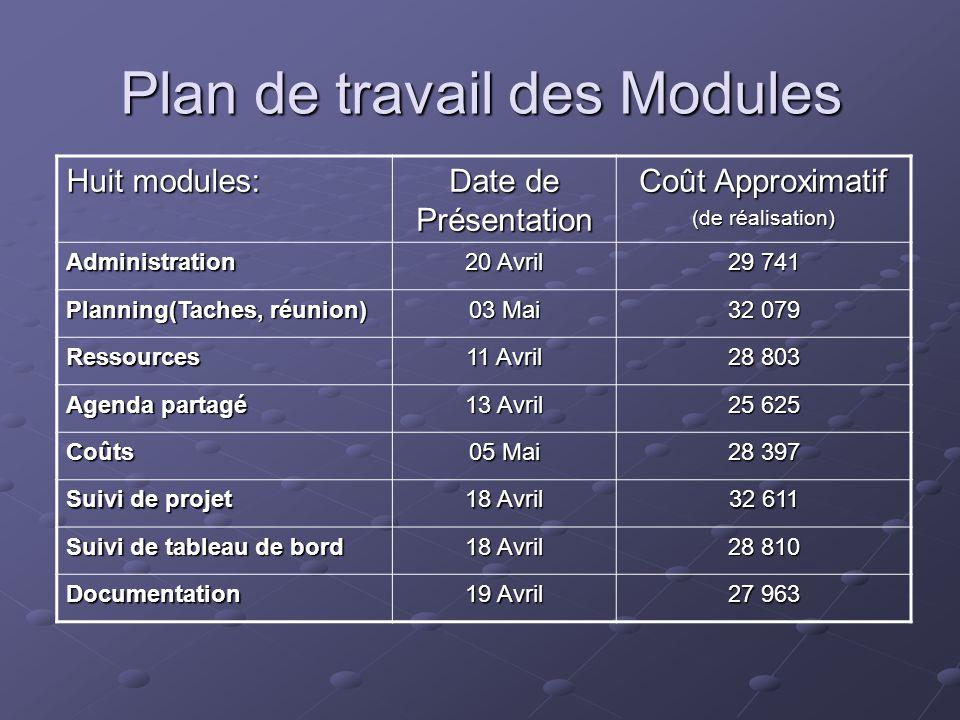 Plan de travail des Modules Huit modules: Date de Présentation Coût Approximatif (de réalisation) Administration 20 Avril 29 741 Planning(Taches, réun