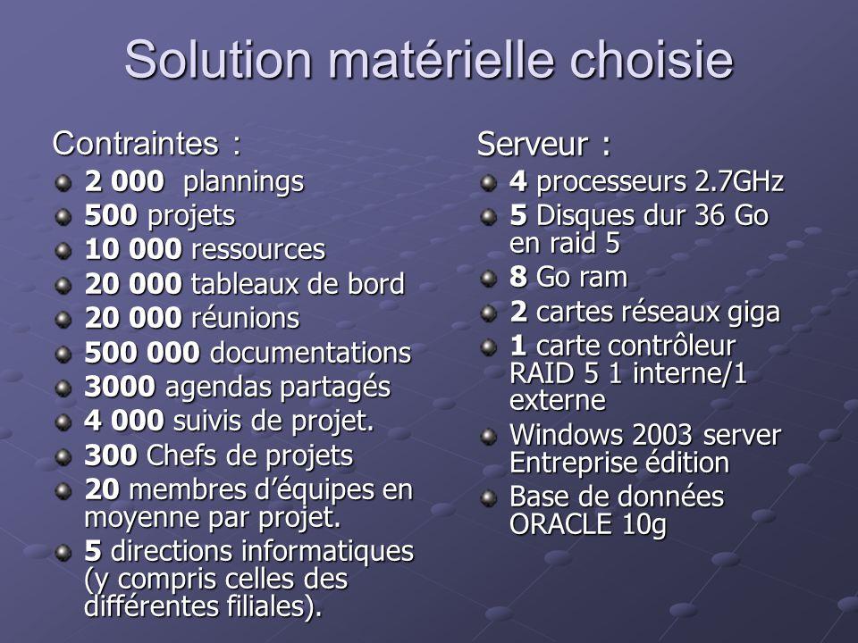 Solution matérielle choisie Contraintes : 2 000 plannings 500 projets 10 000 ressources 20 000 tableaux de bord 20 000 réunions 500 000 documentations