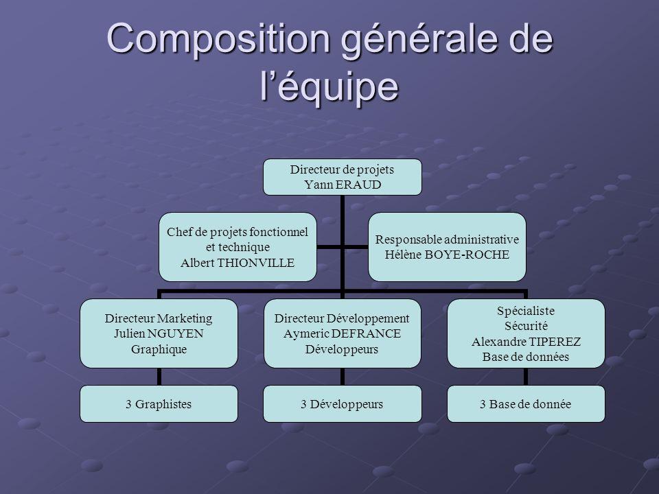 Composition générale de léquipe Directeur de projets Yann ERAUD Directeur Marketing Julien NGUYEN Graphique 3 Graphistes Directeur Développement Aymer