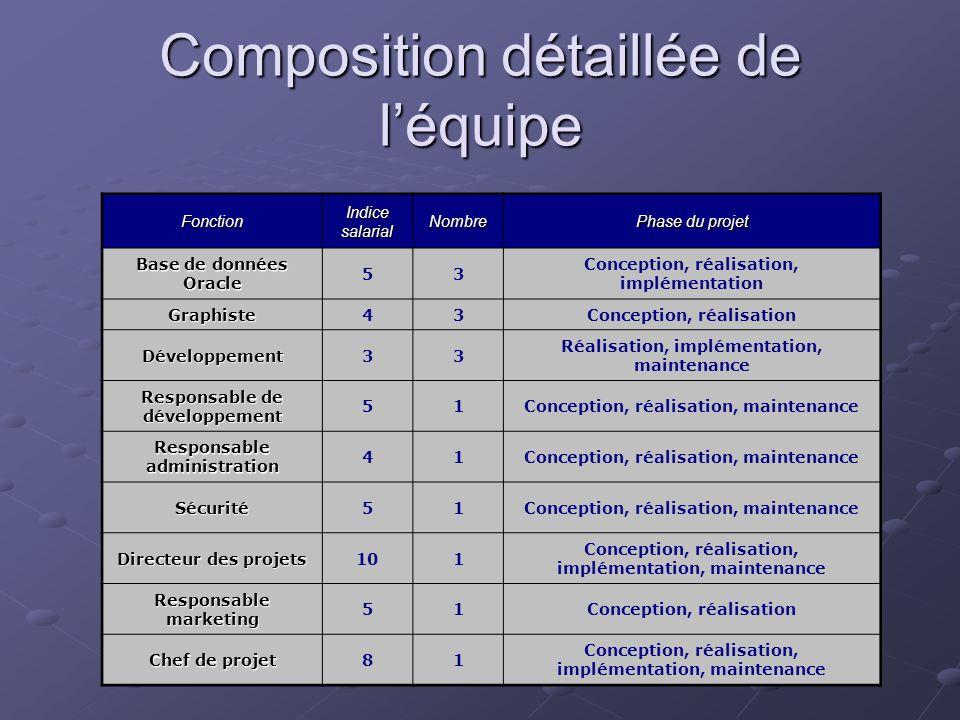 Fonction Indice salarial Nombre Phase du projet Base de données Oracle 53 Conception, réalisation, implémentation Graphiste43Conception, réalisation D
