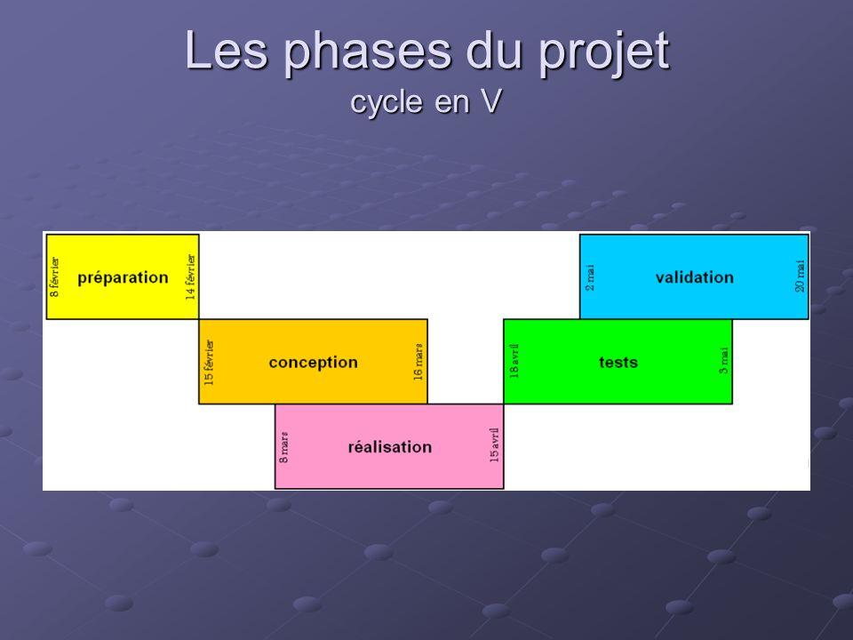 Les phases du projet cycle en V