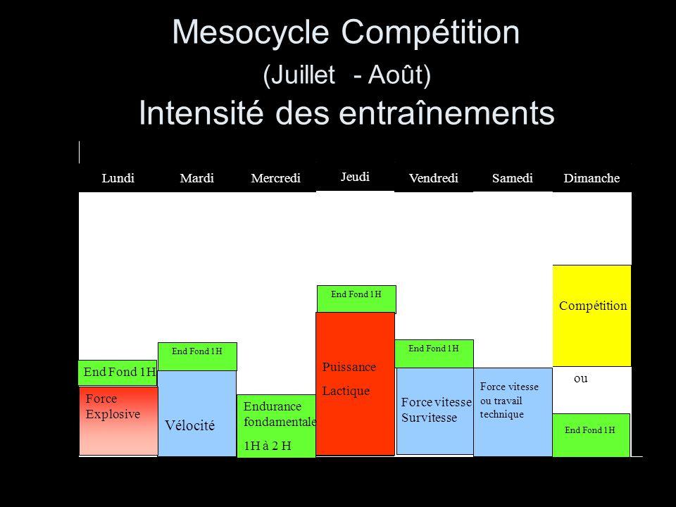 Mesocycle Compétition (Juillet - Août) Intensité des entraînements End Fond 1H Force Explosive Puissance Lactique Endurance fondamentale 1H à 2 H Mard