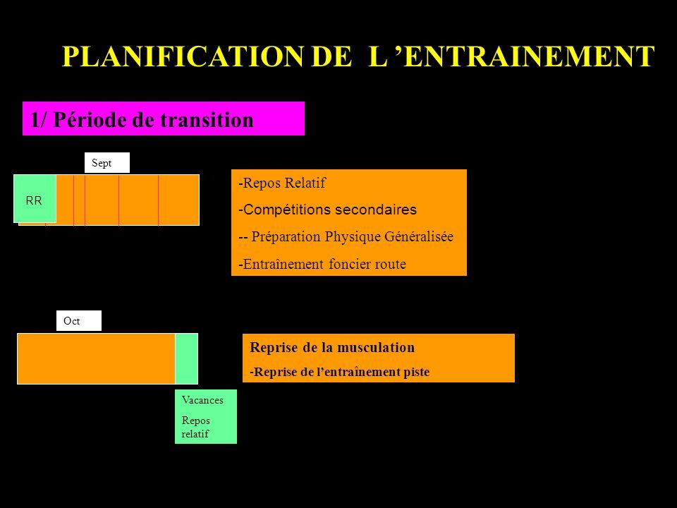 PLANIFICATION DE L ENTRAINEMENT 1/ Période de transition Sept Oct -Repos Relatif -Compétitions secondaires -- Préparation Physique Généralisée -Entraî