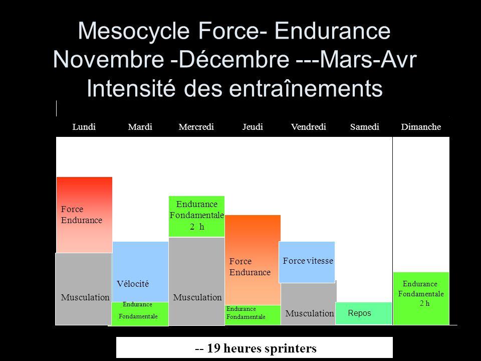 Micro cycle Force Explosive (Jan - Fév) Intensité des entraînements Force vitesse Endurance fondamentale 2h Musculation Force Explosive Endurance fondamentale 1h 30 à 2h Endurance fondamentale 1H Vélocité MardiLundiMercrediJeudiVendrediSamediDimanche 19 heures par semaine Force vitesse Musculation repos