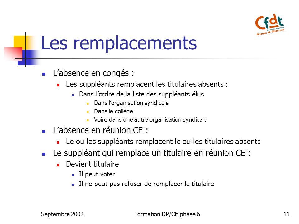 Septembre 2002Formation DP/CE phase 611 Les remplacements Labsence en congés : Les suppléants remplacent les titulaires absents : Dans lordre de la li