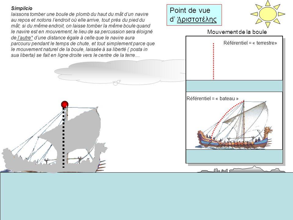 Point de vue De GALILEE Salviati :...Que nimporte qui la fasse et il trouvera en effet que lexpérience montre le contraire de ce qui est écrit : la boule tombe au même endroit du navire, que celui ci soit à larrêt ou avance à nimporte quelle vitesse.