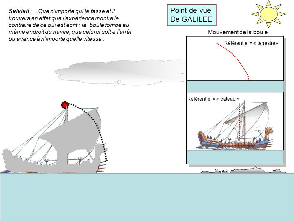 Interprétation Référentiel terrestre Vx À t = 0 Vboule = Vx ( vitesse du bateau) P Force appliquée : Poids P : vertical vers le bas P Vx Vy1 A t = t1 Sur laxe horizontal : Vx reste constante (aucune force horizontale) Sur laxe vertical : Vy augmente (une force appliquée : P) Vx Vy2 P A t = 2xt1 Vx reste constante Vy augmente P Vx Vy3 A t = 3xt1 Vx reste constante Vy augmente A t = 4xt1 Vx reste constante; Vy augmente X X X X CONCLUSION : Sur laxe horizontal: Aucune force appliquée: la boule conserve sa vitesse initiale.