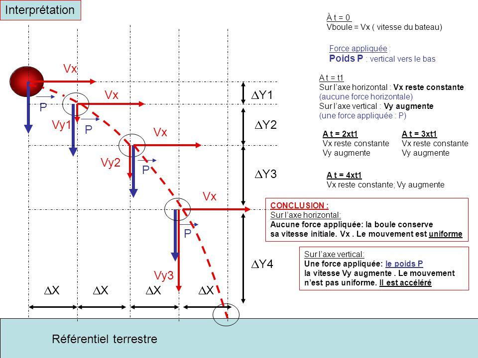 Interprétation Référentiel terrestre Vx À t = 0 Vboule = Vx ( vitesse du bateau) P Force appliquée : Poids P : vertical vers le bas P Vx Vy1 A t = t1