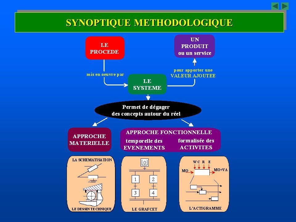 SYNOPTIQUE METHODOLOGIQUE