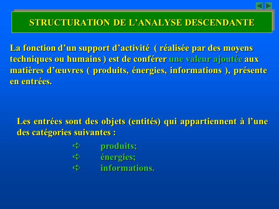 La fonction dun support dactivité ( réalisée par des moyens techniques ou humains ) est de conférer une valeur ajoutée aux matières dœuvres ( produits
