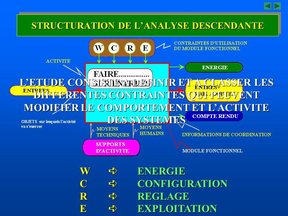 W ENERGIE C CONFIGURATION R REGLAGE E EXPLOITATION LETUDE CONSISTE A DEFINIR ET A CLASSER LES DIFFERENTES CONTRAINTES QUI PEUVENT MODIFIER LE COMPORTE