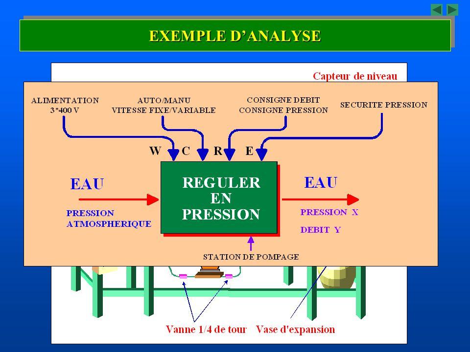 EXEMPLE DANALYSE