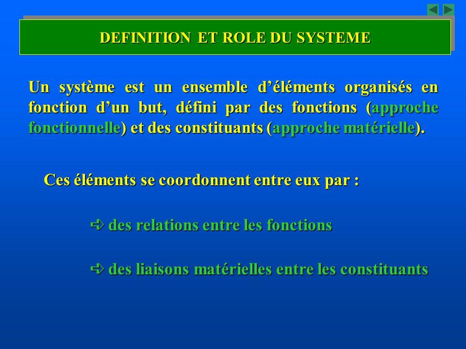Un système est un ensemble déléments organisés en fonction dun but, défini par des fonctions (approche fonctionnelle) et des constituants (approche ma