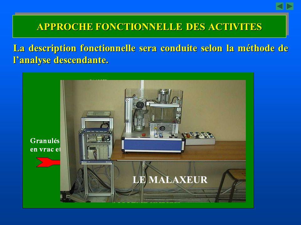 La description fonctionnelle sera conduite selon la méthode de lanalyse descendante. LE MALAXEUR APPROCHE FONCTIONNELLE DES ACTIVITES