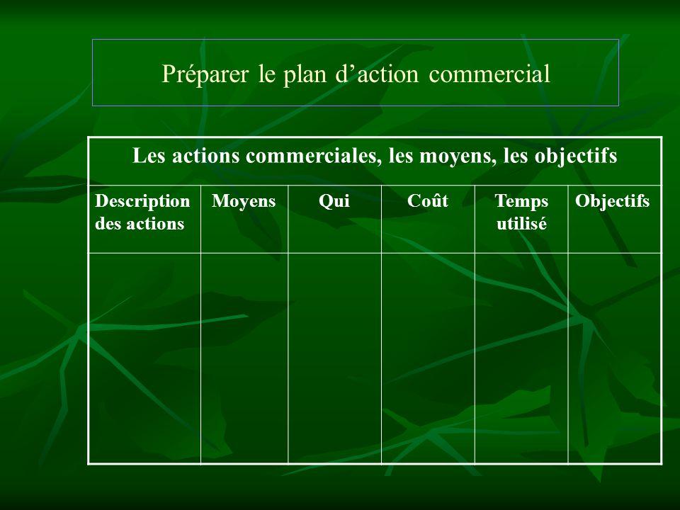 Préparer le plan daction commercial Les actions commerciales, les moyens, les objectifs Description des actions MoyensQuiCoûtTemps utilisé Objectifs