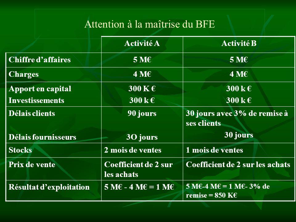 Attention à la maîtrise du BFE Activité AActivité B Chiffre daffaires5 M Charges4 M Apport en capital Investissements 300 K 300 k Délais clients Délai