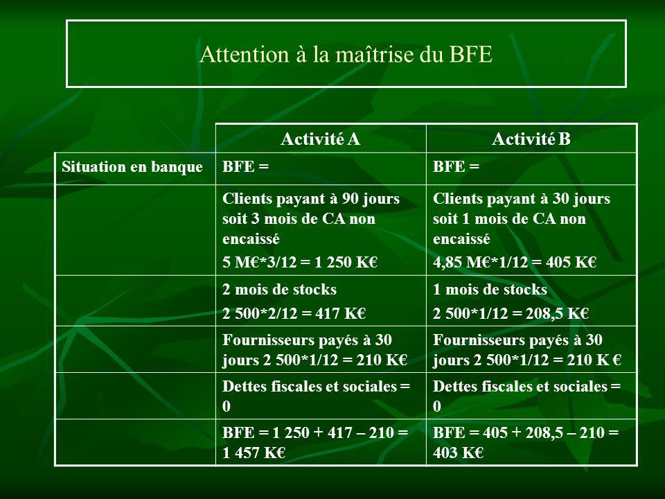 Attention à la maîtrise du BFE Activité AActivité B Situation en banqueBFE = Clients payant à 90 jours soit 3 mois de CA non encaissé 5 M*3/12 = 1 250
